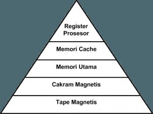 Hierarki_Memori_Tradisional